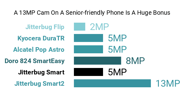 6 Must-know GreatCall Jitterbug Smart2 Pros & Cons
